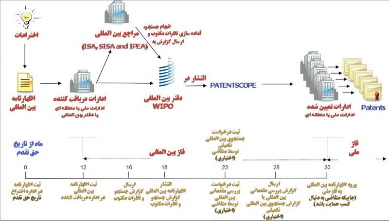 ثبت اختراع بین المللی PCT